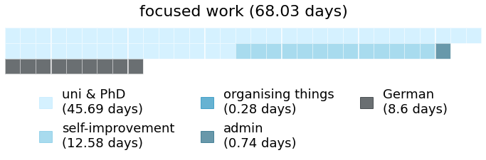 A calendar showing how much time I spent on different subcategories within focused work