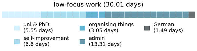 A calendar showing how much time I spent on different subcategories within low-focus work
