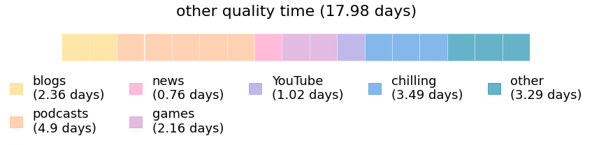 A calendar showing how much time I spent on different subcategories within quality time