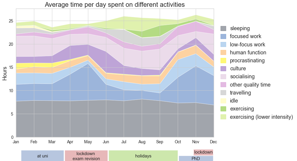 A stacked plot showing how the average daily hours spent on different activities changed throughout the months